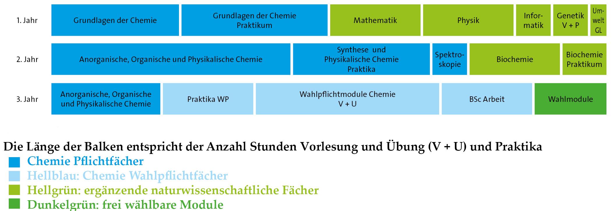 Arbeit mit chemie bachelor antrag auf aufnahme nach dem bundesvertriebenengesetz muster
